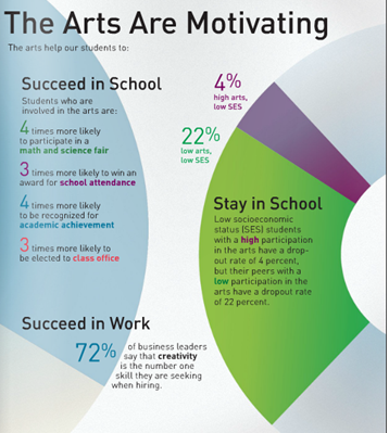 Motivating Arts